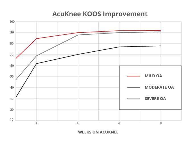 AcuKnee-Chart-01-01-1